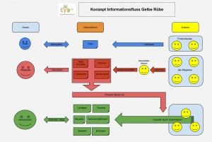 Schema Informationsfluss
